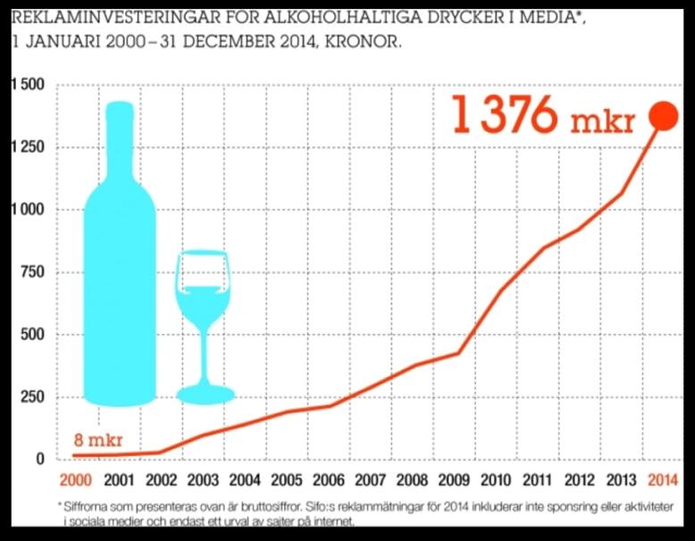 Bildet viser at reklameinvisteringene for alkohol i Sverige har økt fra 8 millioner kroner i 2000 til 1376 millioner kroner i 2014.